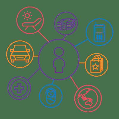 Customer Profiling graphic representation