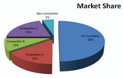 Market Share Analysis graph of customers