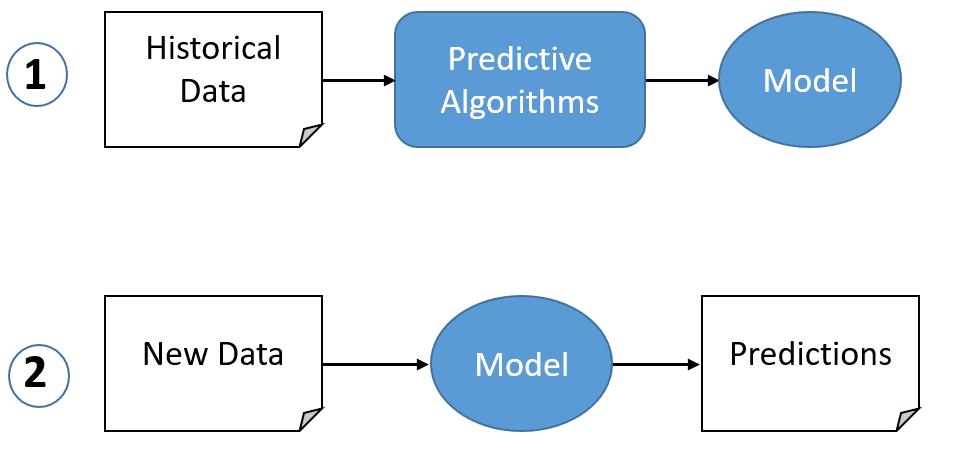 Prediction Modelling schematic